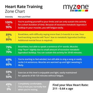Myzone training zones