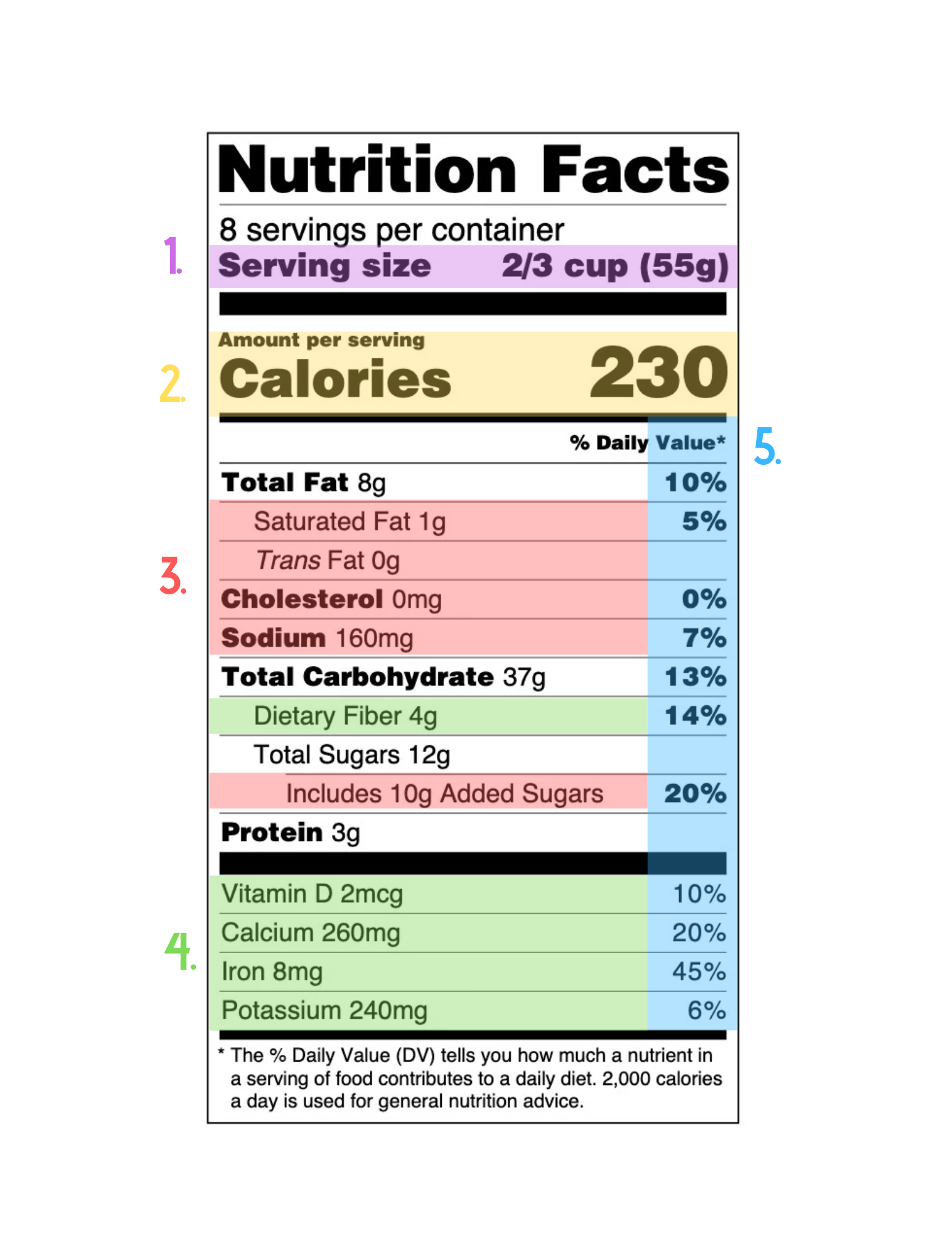 Nutrition Facts Label Diagram