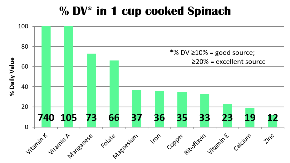 Spinach Nutrition cooked