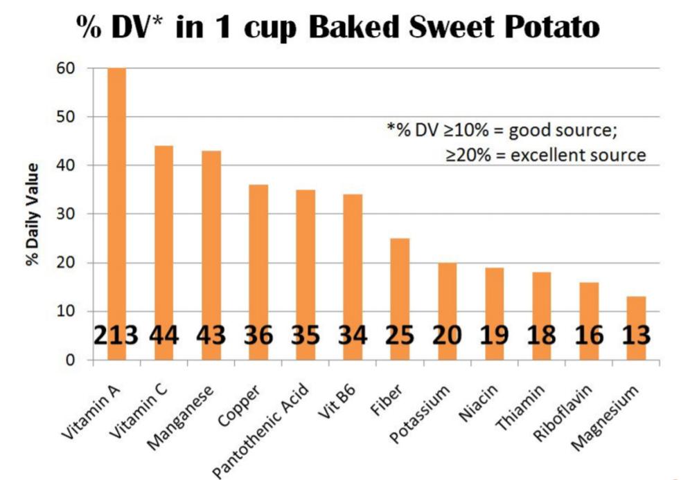 Sweet Potato nutritional chart
